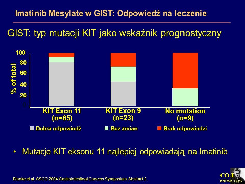 CO-I KNTM/K i CzS Mutacje KIT eksonu 11 najlepiej odpowiadają na Imatinib 0 20 40 60 80 100 % of total KIT Exon 11 (n=85) KIT Exon 9 (n=23) No mutatio