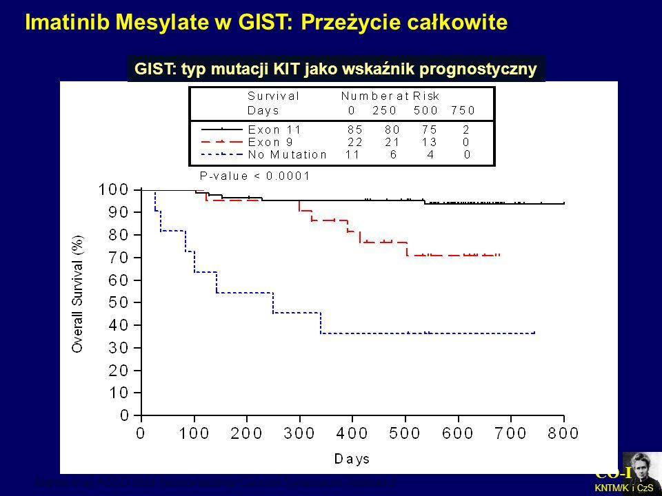 CO-I KNTM/K i CzS Imatinib Mesylate w GIST: Przeżycie całkowite Blanke et al. ASCO 2004 Gastrointestinal Cancers Symposium. Abstract 2. GIST: typ muta