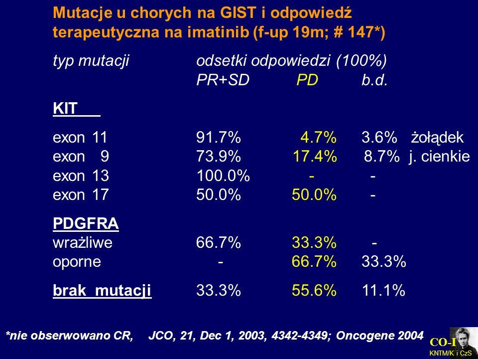 CO-I KNTM/K i CzS Mutacje u chorych na GIST i odpowiedź terapeutyczna na imatinib (f-up 19m; # 147*) typ mutacjiodsetki odpowiedzi (100%) PR+SD PD b.d