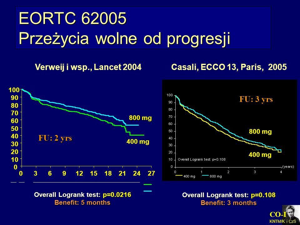 CO-I KNTM/K i CzS EORTC 62005 Przeżycia wolne od progresji Casali, ECCO 13, Paris, 2005 0369121518212427 0 10 20 30 40 50 60 70 80 90 100 Overall Logr