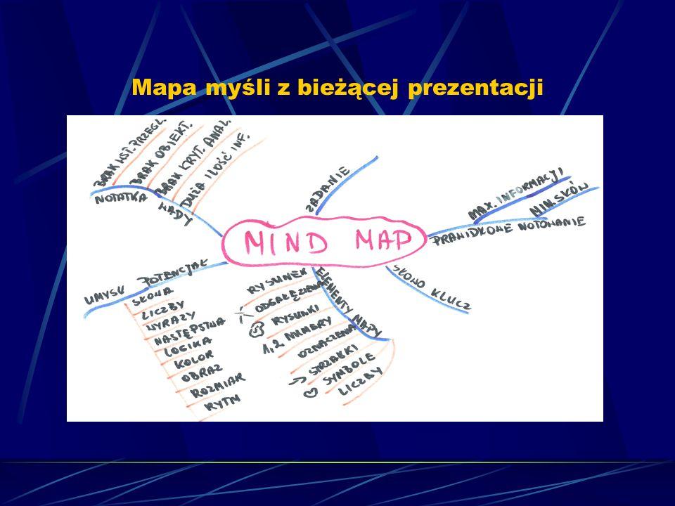 Mapa myśli z bieżącej prezentacji