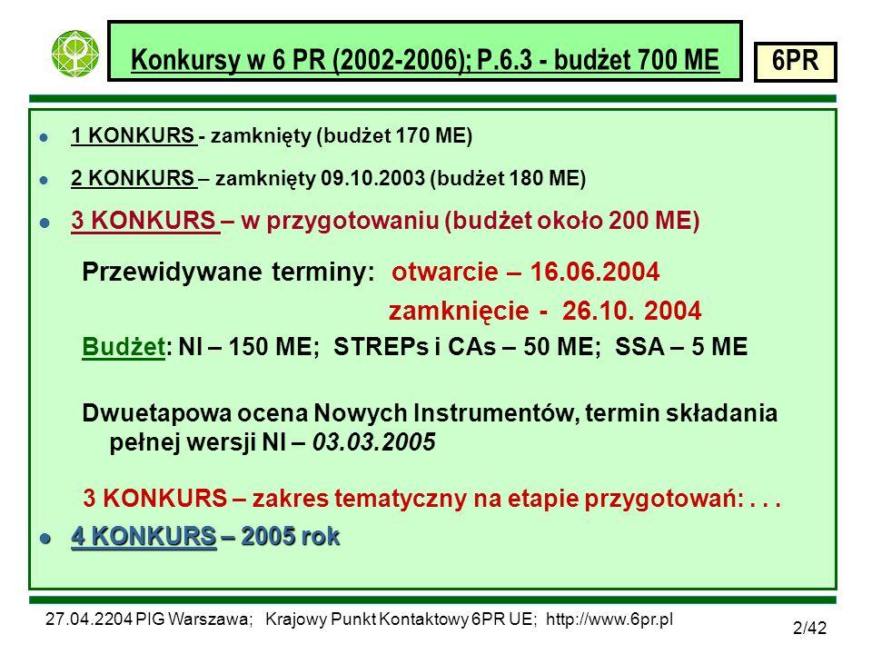 27.04.2204 PIG Warszawa; Krajowy Punkt Kontaktowy 6PR UE; http://www.6pr.pl 6PR 3/42 Konkursy w 6 PR (2002-2006); P.6.3 - budżet 700 ME l Nowe Instrumenty (Projekty Zintegrowane i Sieci Doskonałości) finansowany jeden projekt / otwarty temat l Tradycyjne Instrumenty (Celowe Projekty Badawcze – STREP; Akcje Koordynujące – CAs) – Finansowane dwa projekty / otwarty temat