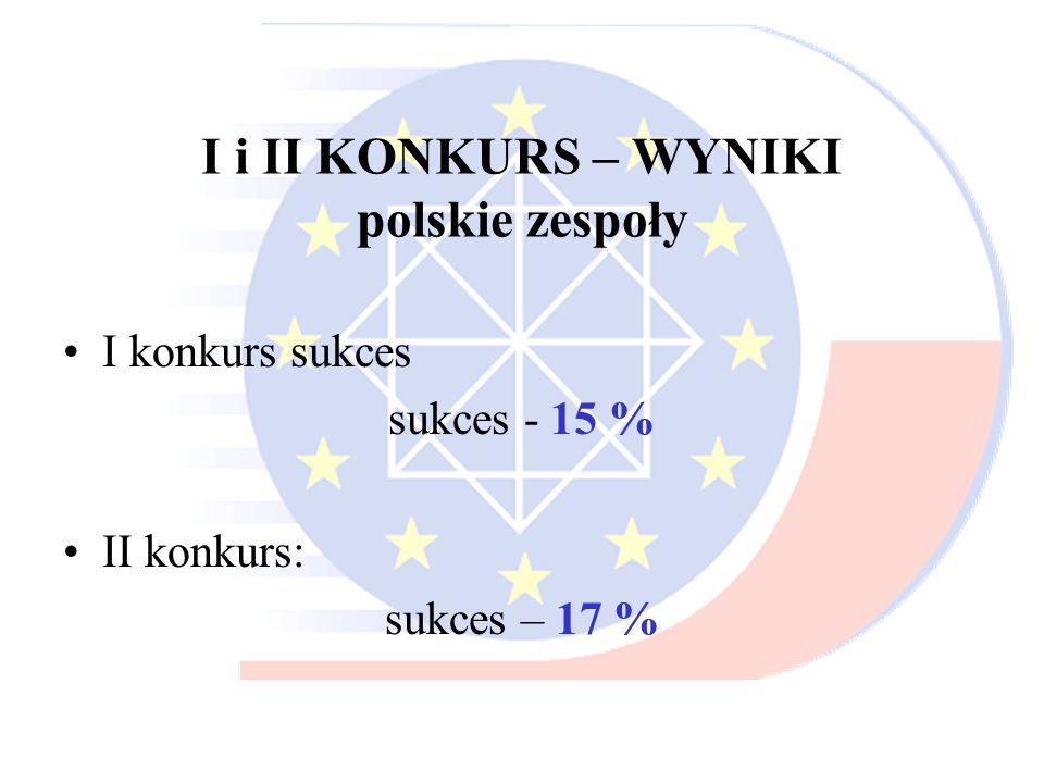 I konkurs sukces sukces - 15 % II konkurs: sukces – 17 %