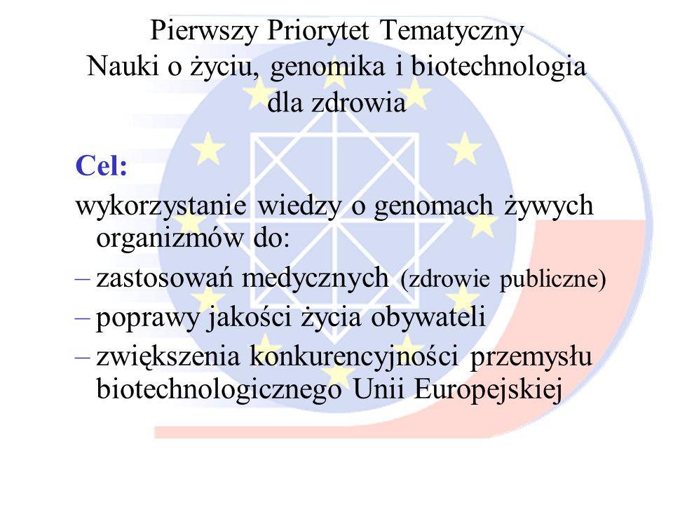 Pierwszy Priorytet Tematyczny Nauki o życiu, genomika i biotechnologia dla zdrowia Cel: wykorzystanie wiedzy o genomach żywych organizmów do: –zastoso