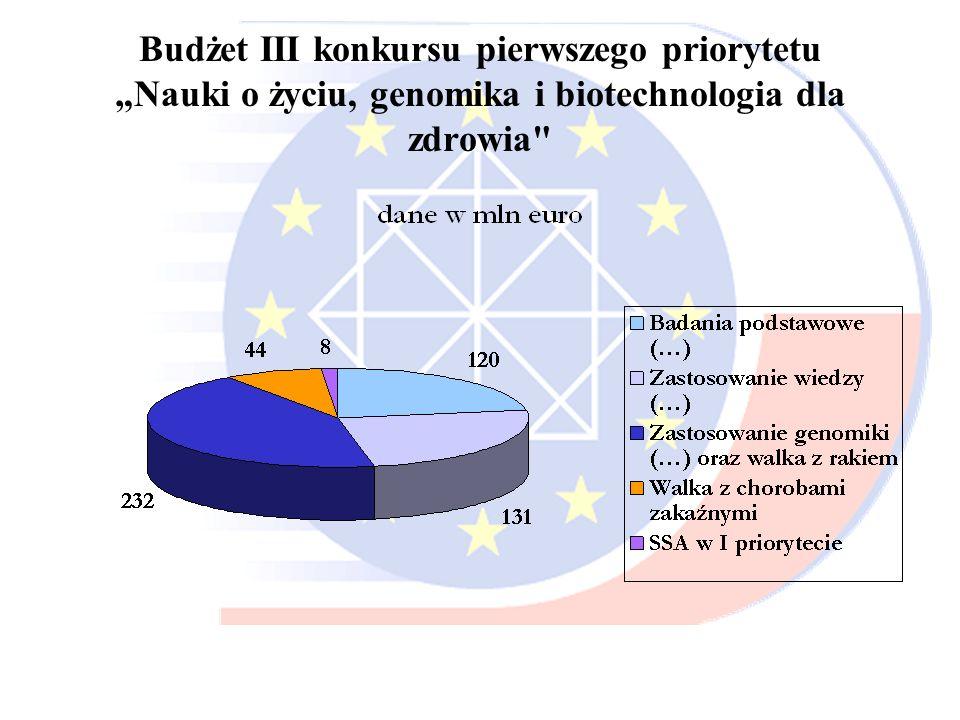 Budżet III konkursu pierwszego priorytetuNauki o życiu, genomika i biotechnologia dla zdrowia