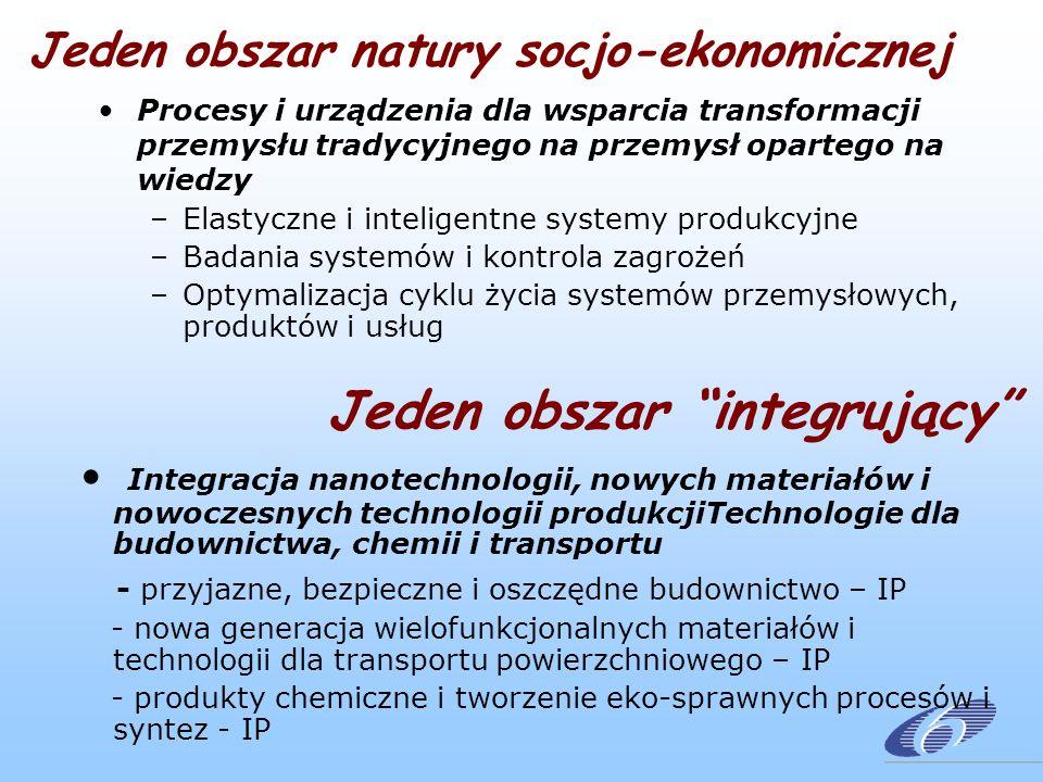 Procesy i urządzenia dla wsparcia transformacji przemysłu tradycyjnego na przemysł opartego na wiedzy –Elastyczne i inteligentne systemy produkcyjne –Badania systemów i kontrola zagrożeń –Optymalizacja cyklu życia systemów przemysłowych, produktów i usług Jeden obszar integrujący Integracja nanotechnologii, nowych materiałów i nowoczesnych technologii produkcjiTechnologie dla budownictwa, chemii i transportu - przyjazne, bezpieczne i oszczędne budownictwo – IP - nowa generacja wielofunkcjonalnych materiałów i technologii dla transportu powierzchniowego – IP - produkty chemiczne i tworzenie eko-sprawnych procesów i syntez - IP Jeden obszar natury socjo-ekonomicznej