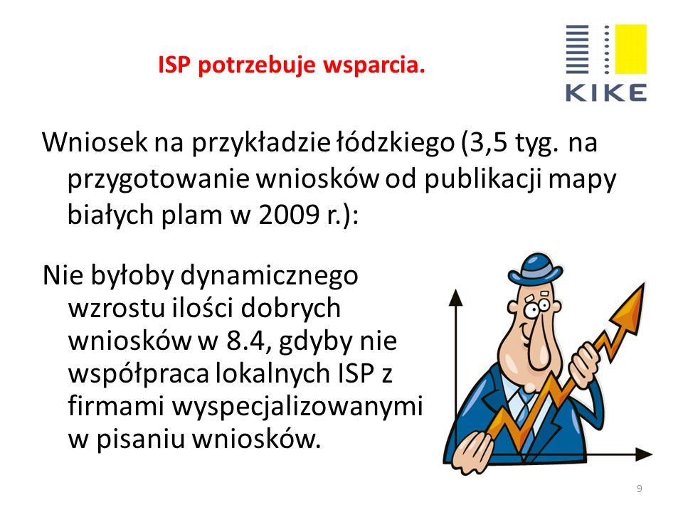 ISP potrzebuje wsparcia.9 Wniosek na przykładzie łódzkiego (3,5 tyg.