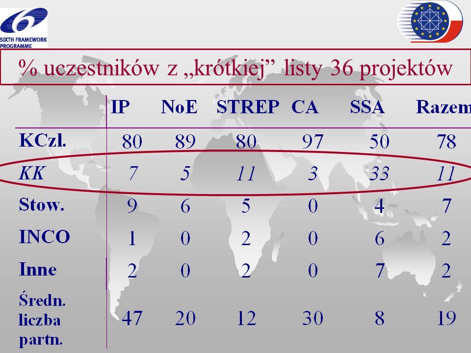% uczestników z krótkiej listy 36 projektów