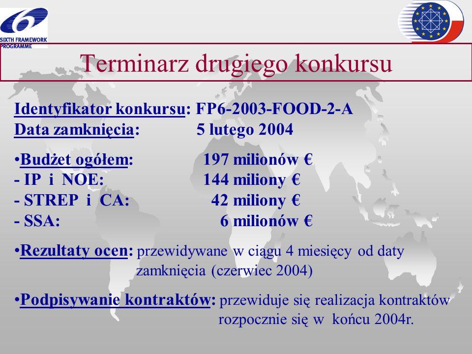 Terminarz drugiego konkursu Identyfikator konkursu: FP6-2003-FOOD-2-A Data zamknięcia: 5 lutego 2004 Budżet ogółem: 197 milionów - IP i NOE: 144 milio