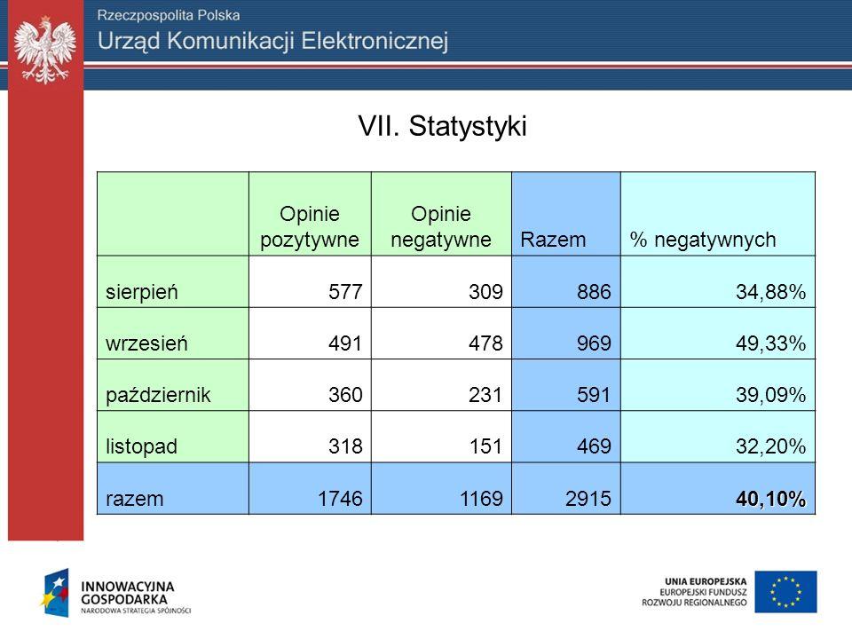 VII. Statystyki Opinie pozytywne Opinie negatywneRazem% negatywnych sierpień57730988634,88% wrzesień49147896949,33% październik36023159139,09% listopa