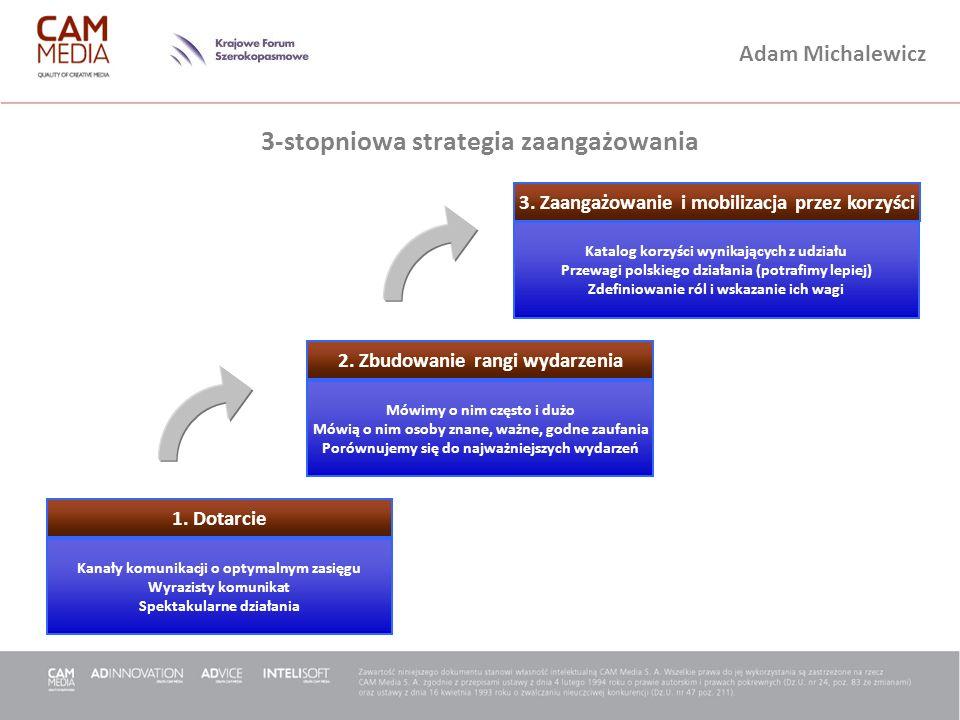 Adam Michalewicz 3-stopniowa strategia zaangażowania 2. Zbudowanie rangi wydarzenia Kanały komunikacji o optymalnym zasięgu Wyrazisty komunikat Spekta