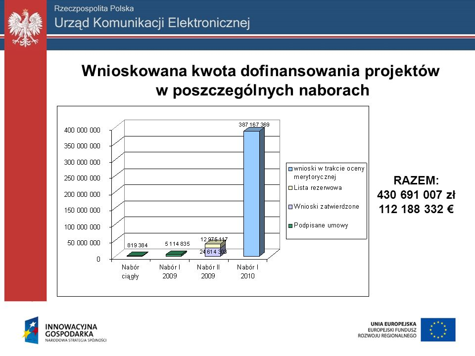 RAZEM: 430 691 007 zł 112 188 332 Wnioskowana kwota dofinansowania projektów w poszczególnych naborach