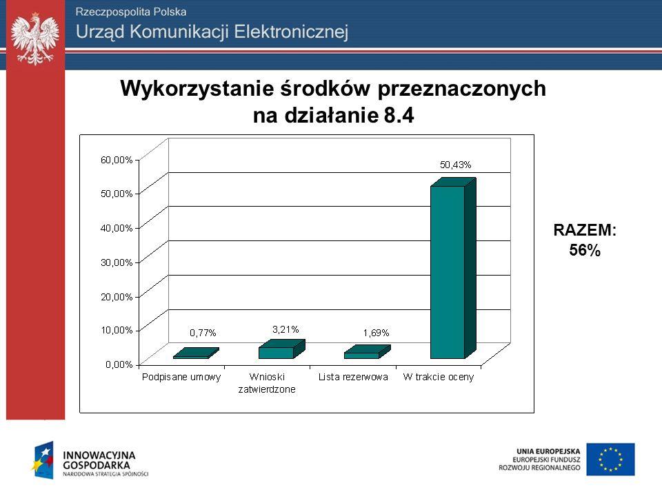 RAZEM: 56% Wykorzystanie środków przeznaczonych na działanie 8.4