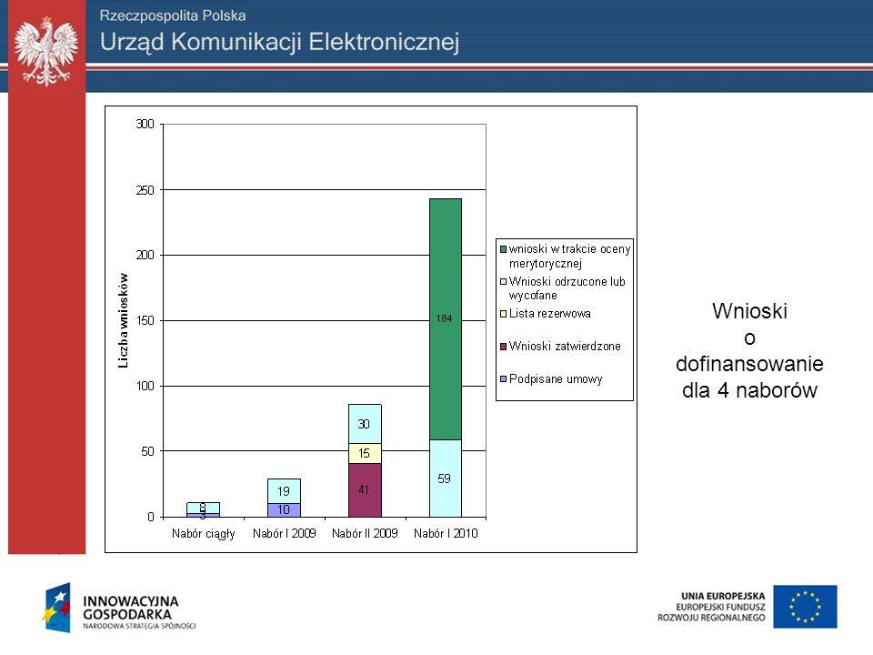 Kryteria formalne specyficzne naboru wniosków: dzięki realizacji projektu min.