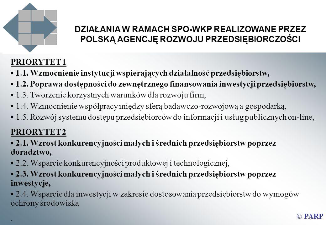 DZIAŁANIA W RAMACH SPO-WKP REALIZOWANE PRZEZ POLSKĄ AGENCJĘ ROZWOJU PRZEDSIĘBIORCZOŚCI © PARP PRIORYTET 1 1.1. Wzmocnienie instytucji wspierających dz