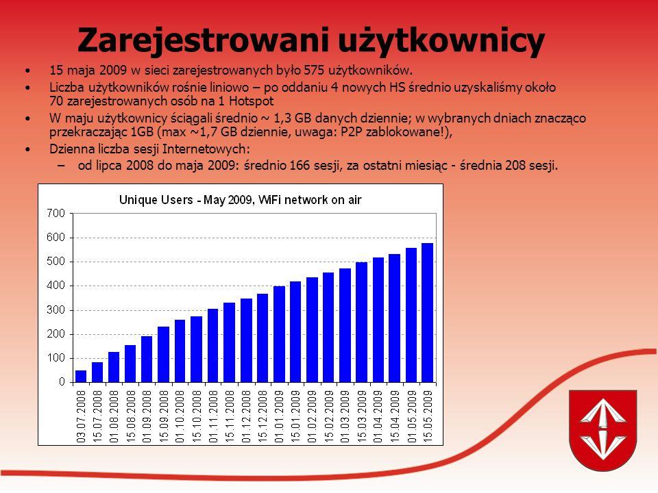 15 maja 2009 w sieci zarejestrowanych było 575 użytkowników.