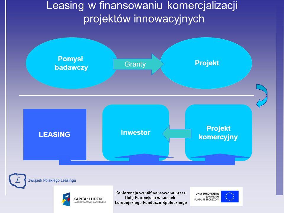 Znaczenie leasingu w polskiej gospodarce Łączna wartość netto leasingu w latach 1997-2007 2007 rok - 32,7 mld PLN