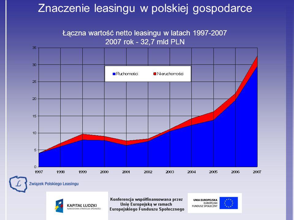 Znaczenie leasingu w polskiej gospodarce Udział leasingu w inwestycjach w Polsce w latach 2000 – 2007