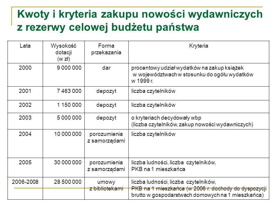 Kwoty i kryteria zakupu nowości wydawniczych z rezerwy celowej budżetu państwa LataWysokość dotacji (w zł) Forma przekazania Kryteria 20009 000 000darprocentowy udział wydatków na zakup książek w województwach w stosunku do ogółu wydatków w 1999 r.