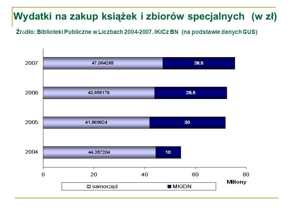 Wydatki na zakup książek i zbiorów specjalnych (w zł) Źr ó dło: Biblioteki Publiczne w Liczbach 2004-2007.
