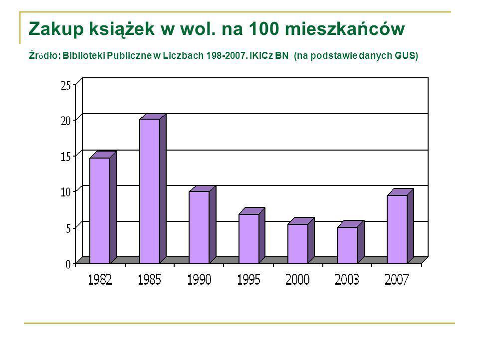 Zakup książek w wol. na 100 mieszkańców Źr ó dło: Biblioteki Publiczne w Liczbach 198-2007.