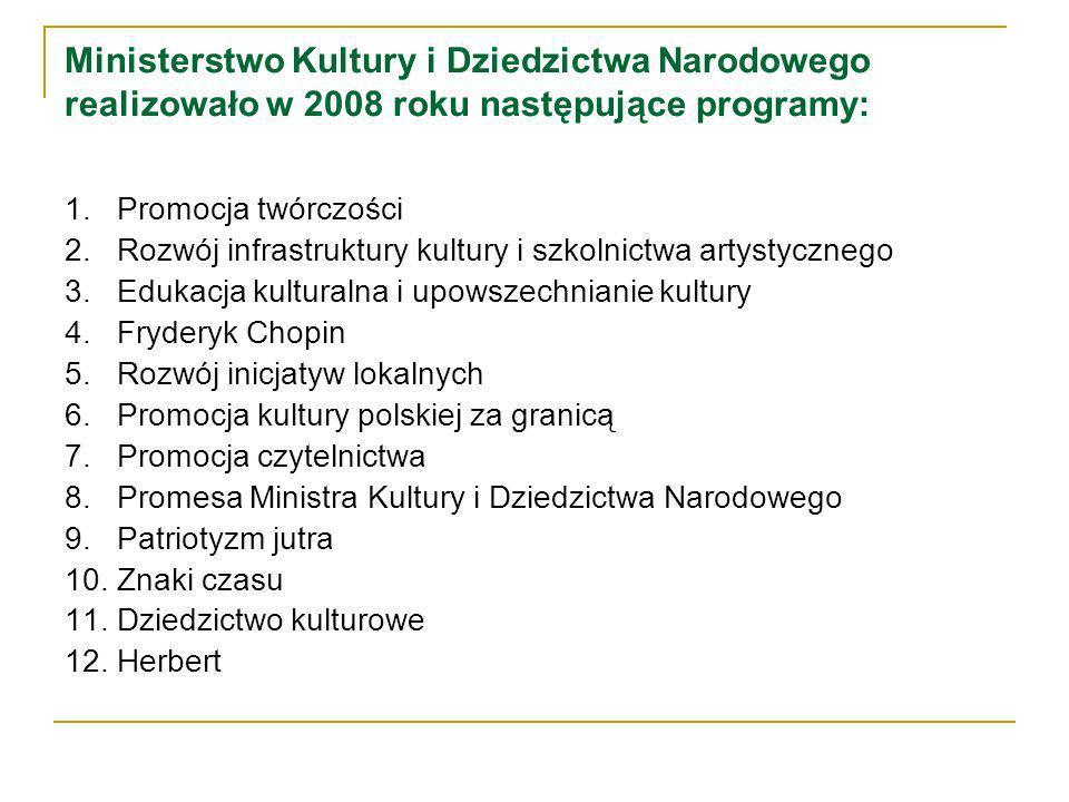 Ministerstwo Kultury i Dziedzictwa Narodowego realizowało w 2008 roku następujące programy: 1.