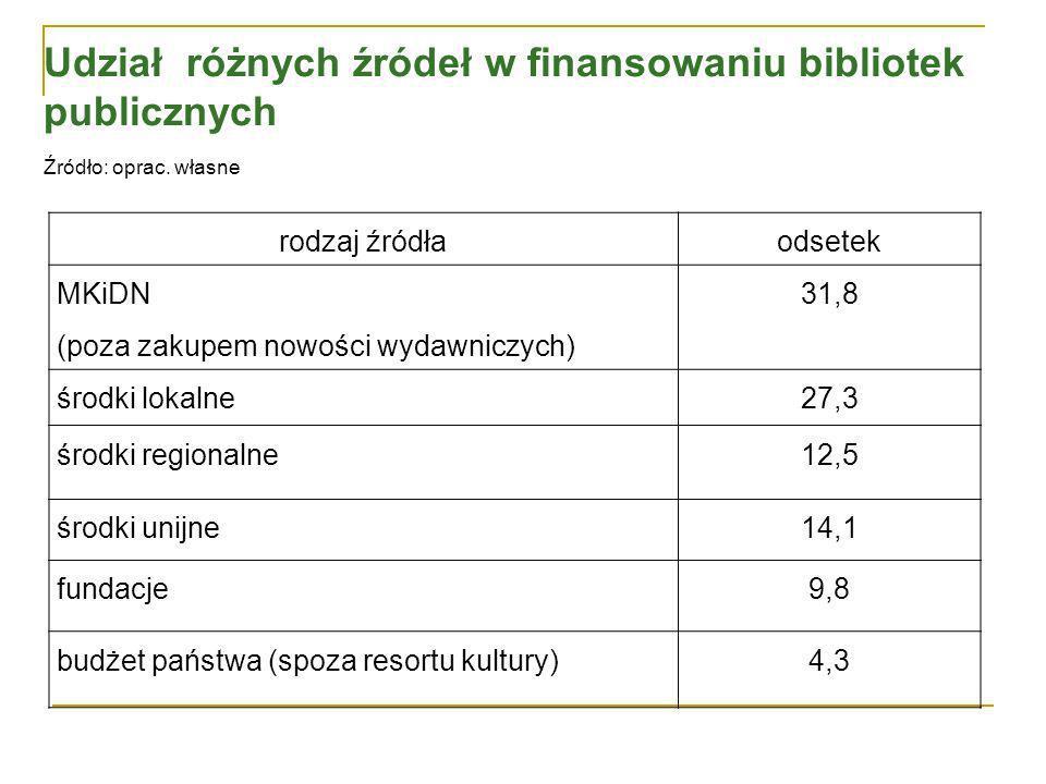 Udział różnych źródeł w finansowaniu bibliotek publicznych Źródło: oprac.