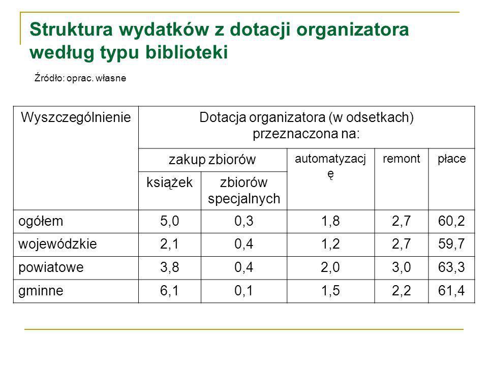 Struktura wydatków z dotacji organizatora według typu biblioteki Źródło: oprac.