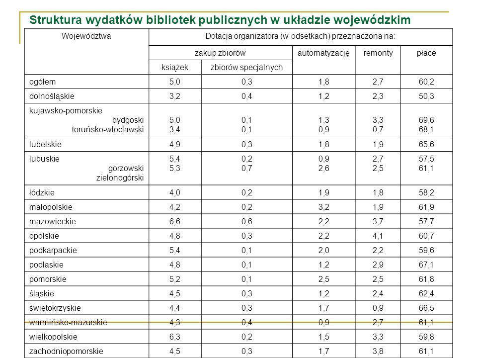 Struktura wydatków bibliotek publicznych w układzie wojewódzkim WojewództwaDotacja organizatora (w odsetkach) przeznaczona na: zakup zbiorówautomatyzacjęremontypłace książekzbiorów specjalnych ogółem5,00,31,82,760,2 dolnośląskie3,20,41,22,350,3 kujawsko-pomorskie bydgoski toruńsko-włocławski 5,0 3,4 0,1 1,3 0,9 3,3 0,7 69,6 68,1 lubelskie4,90,31,81,965,6 lubuskie gorzowski zielonogórski 5,4 5,3 0,2 0,7 0,9 2,6 2,7 2,5 57,5 61,1 łódzkie4,00,21,91,858,2 małopolskie4,20,23,21,961,9 mazowieckie6,60,62,23,757,7 opolskie4,80,32,24,160,7 podkarpackie5,40,12,02,259,6 podlaskie4,80,11,22,967,1 pomorskie5,20,12,5 61,8 śląskie4,50,31,22,462,4 świętokrzyskie4,40,31,70,966,5 warmińsko-mazurskie4,30,40,92,761,1 wielkopolskie6,30,21,53,359,8 zachodniopomorskie4,50,31,73,861,1