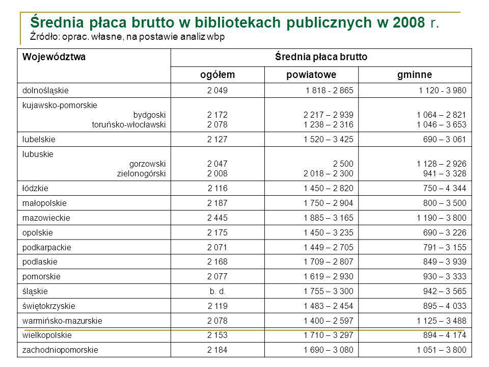 Średnia płaca brutto w bibliotekach publicznych w 2008 r.
