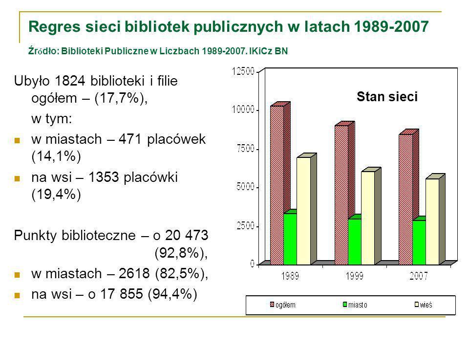 Regres sieci bibliotek publicznych w latach 1989-2007 Źr ó dło: Biblioteki Publiczne w Liczbach 1989-2007.