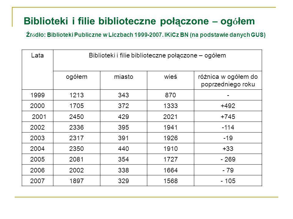 Biblioteki i filie biblioteczne połączone – og ó łem Źr ó dło: Biblioteki Publiczne w Liczbach 1999-2007.