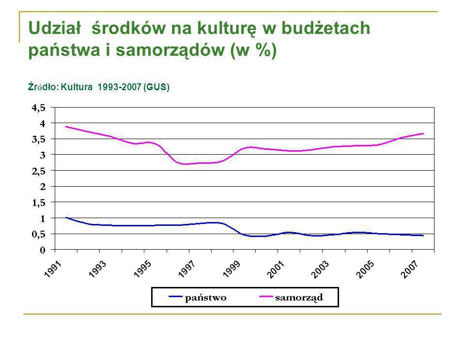 Udział środków na kulturę w budżetach państwa i samorządów (w %) Źr ó dło: Kultura 1993-2007 (GUS)