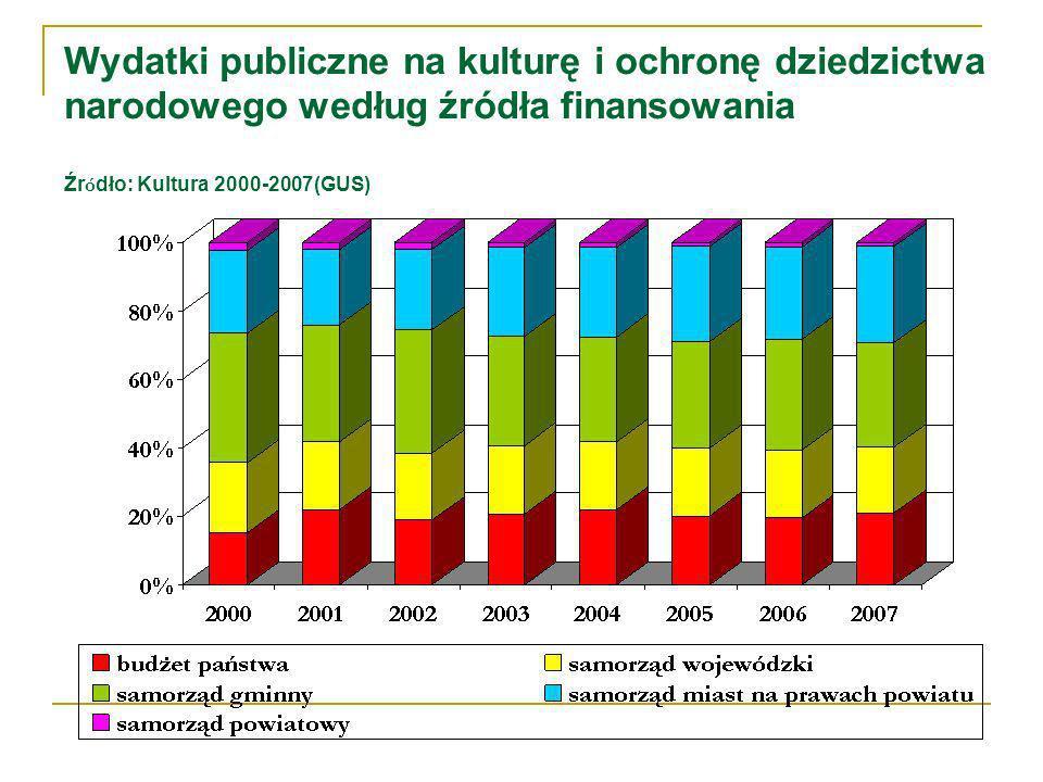 Wydatki publiczne na kulturę i ochronę dziedzictwa narodowego według źródła finansowania Źr ó dło: Kultura 2000-2007(GUS)