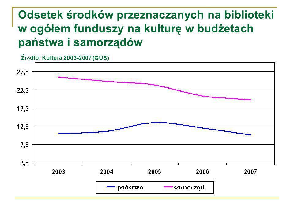 Odsetek środków przeznaczanych na biblioteki w ogółem funduszy na kulturę w budżetach państwa i samorządów Źr ó dło: Kultura 2003-2007 (GUS)