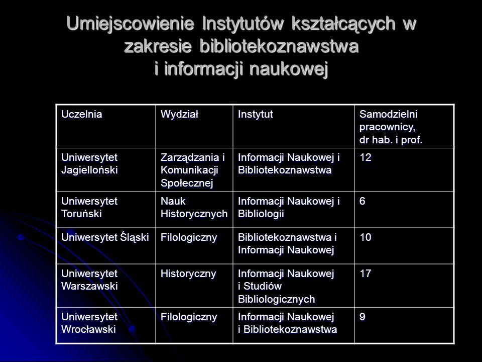 Umiejscowienie Instytutów kształcących w zakresie bibliotekoznawstwa i informacji naukowej UczelniaWydziałInstytut Samodzielni pracownicy, dr hab. i p