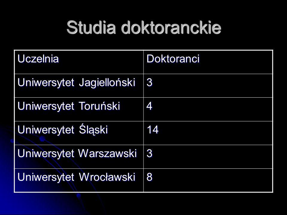 Studia doktoranckie UczelniaDoktoranci Uniwersytet Jagielloński 3 Uniwersytet Toruński 4 Uniwersytet Śląski 14 Uniwersytet Warszawski 3 Uniwersytet Wr