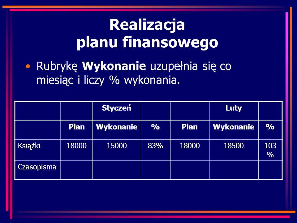 Realizacja planu finansowego Rubrykę Wykonanie uzupełnia się co miesiąc i liczy % wykonania. StyczeńLuty PlanWykonanie%PlanWykonanie% Książki180001500