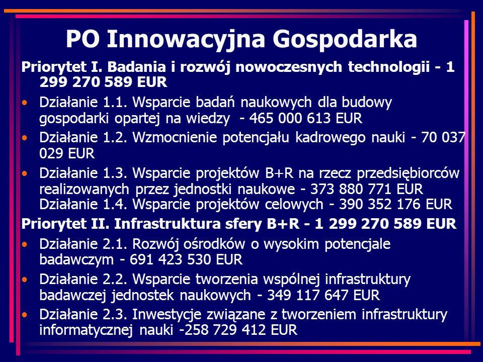 PO Innowacyjna Gospodarka Priorytet I. Badania i rozwój nowoczesnych technologii - 1 299 270 589 EUR Działanie 1.1. Wsparcie badań naukowych dla budow