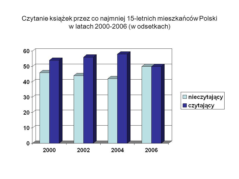 Czytanie książek przez co najmniej 15-letnich mieszkańców Polski w latach 2000-2006 (w odsetkach)