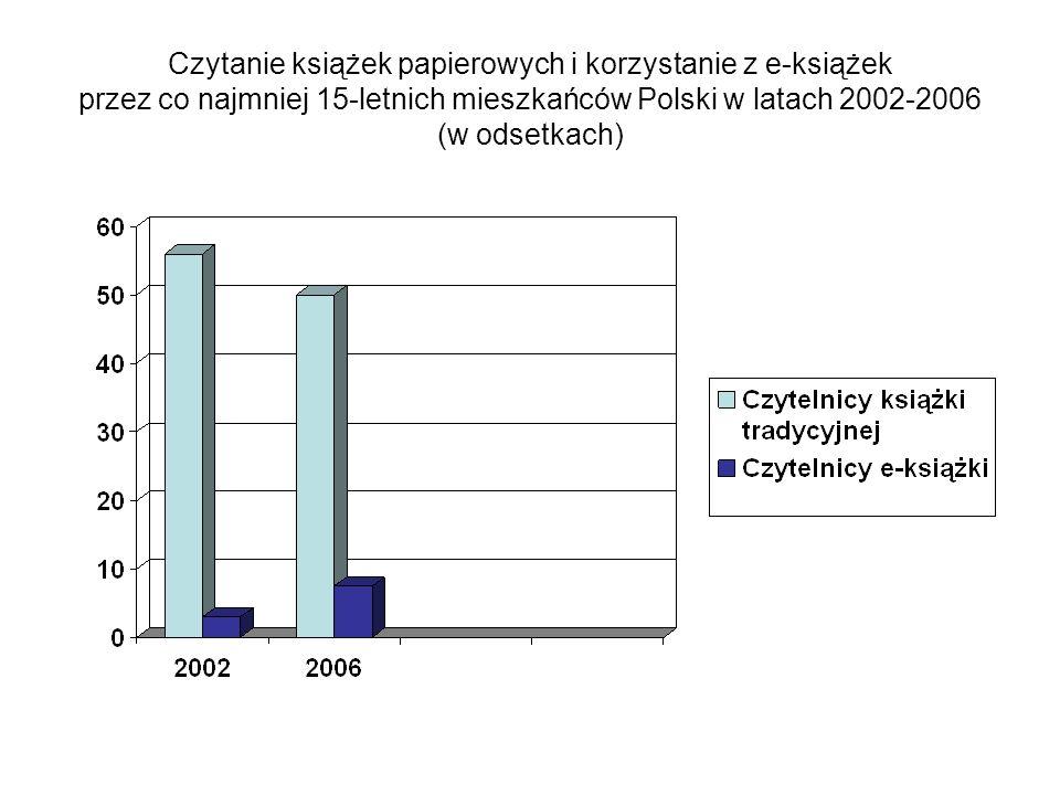 Czytanie książek papierowych i korzystanie z e-książek przez co najmniej 15-letnich mieszkańców Polski w latach 2002-2006 (w odsetkach)