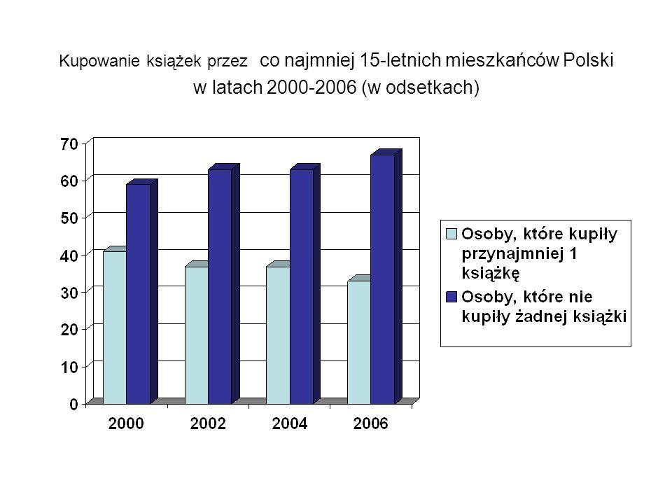 Kupowanie książek przez co najmniej 15-letnich mieszkańców Polski w latach 2000-2006 (w odsetkach)