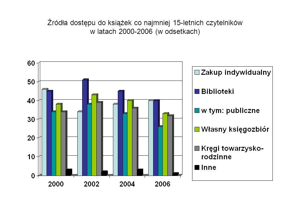 Źródła dostępu do książek co najmniej 15-letnich czytelników w latach 2000-2006 (w odsetkach)