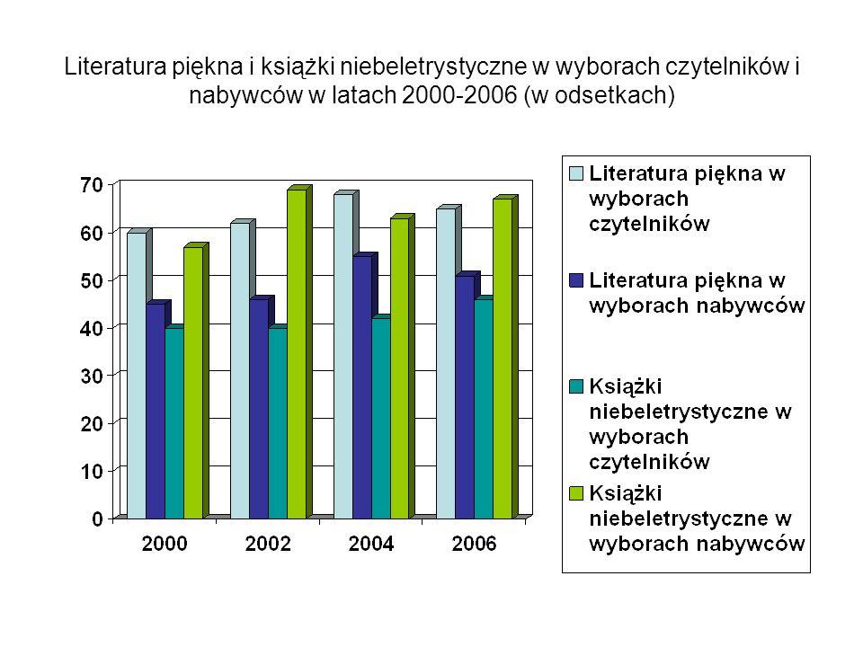 Literatura piękna i książki niebeletrystyczne w wyborach czytelników i nabywców w latach 2000-2006 (w odsetkach)