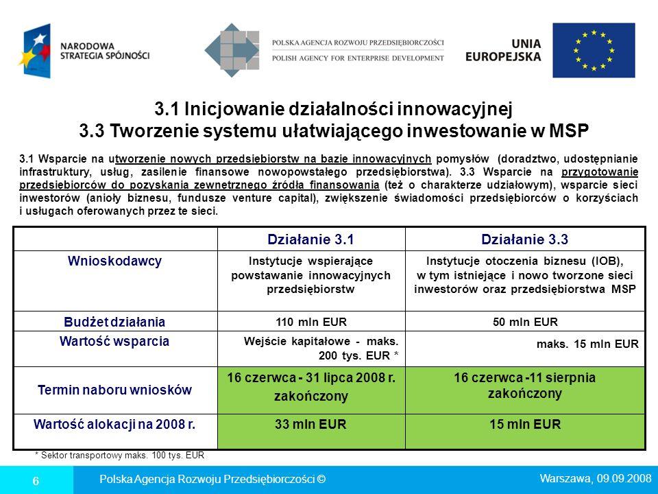 3.1 Inicjowanie działalności innowacyjnej 3.3 Tworzenie systemu ułatwiającego inwestowanie w MSP 6 * Sektor transportowy maks. 100 tys. EUR 6 Instytuc