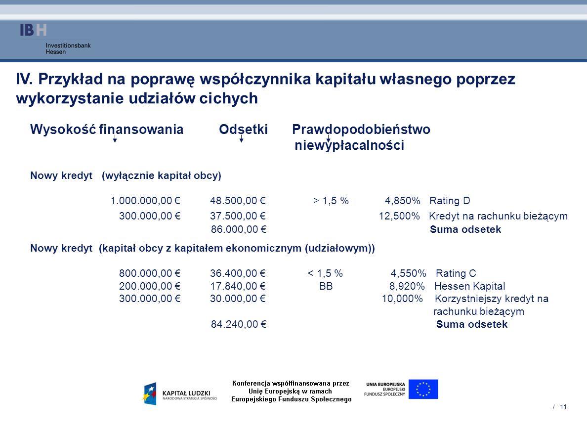 / 11 Wysokość finansowania Odsetki Prawdopodobieństwo niewypłacalności Nowy kredyt (wyłącznie kapitał obcy) 1.000.000,00 48.500,00 > 1,5 % 4,850% Rati