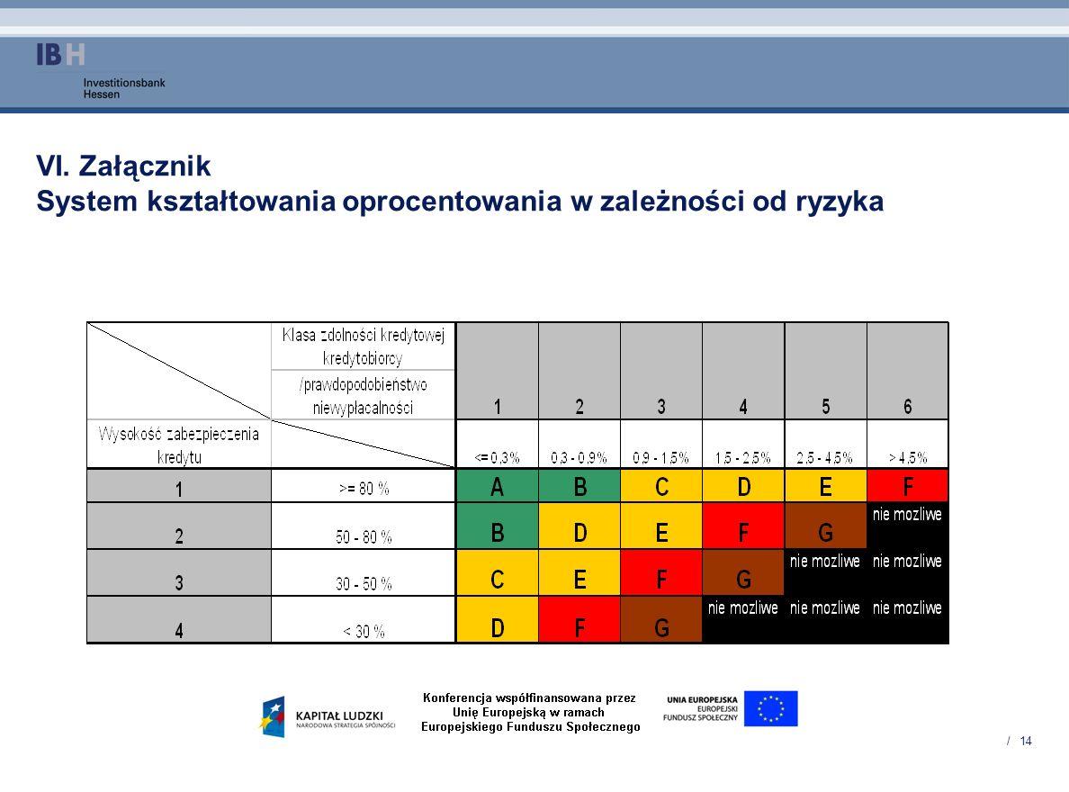 / 14 VI. Załącznik System kształtowania oprocentowania w zależności od ryzyka