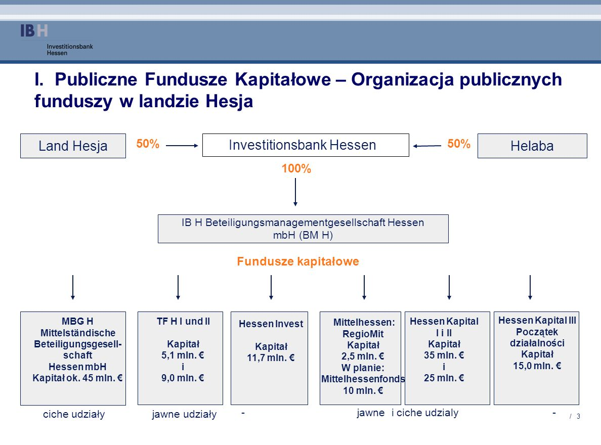 / 3 I. Publiczne Fundusze Kapitałowe – Organizacja publicznych funduszy w landzie Hesja Land Hesja Investitionsbank Hessen Helaba 100% Fundusze kapita
