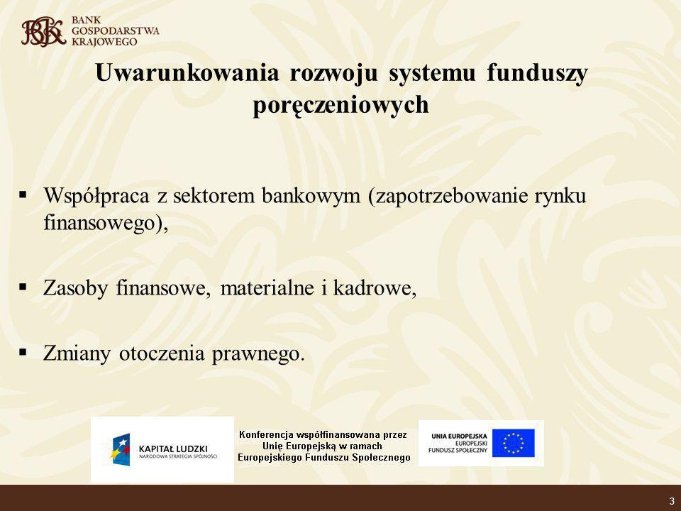 3 Uwarunkowania rozwoju systemu funduszy poręczeniowych Współpraca z sektorem bankowym (zapotrzebowanie rynku finansowego), Zasoby finansowe, materialne i kadrowe, Zmiany otoczenia prawnego.