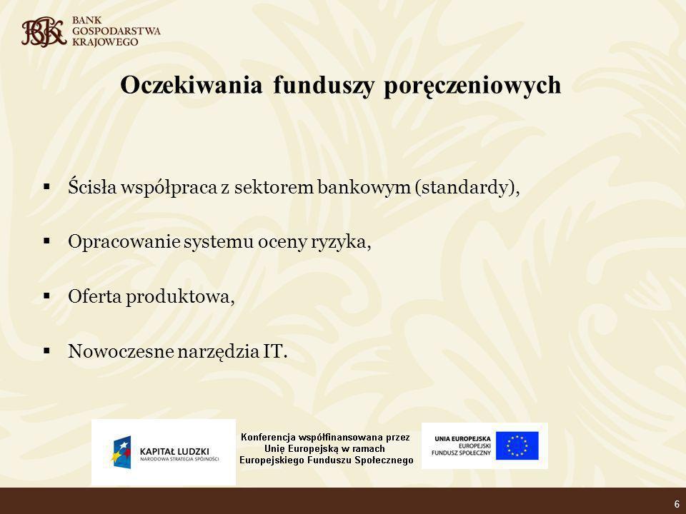 6 Oczekiwania funduszy poręczeniowych Ścisła współpraca z sektorem bankowym (standardy), Opracowanie systemu oceny ryzyka, Oferta produktowa, Nowoczesne narzędzia IT.